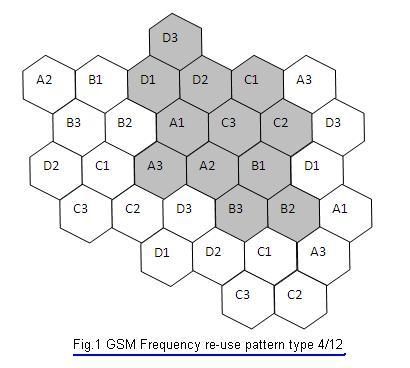 gsm-radio-frequency-planning
